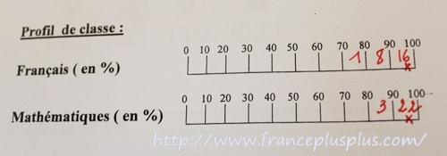 フランスの小学校の成績表