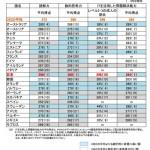 【国際成人力調査の結果】日本1位(^.^)フランス21位(´△`)