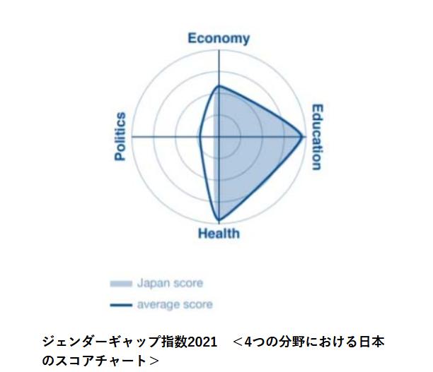世界経済フォーラム発表 156カ国中、日本は120位。G7最下位が続き、世界の進歩についていけず