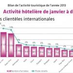パリに来る観光客、日本減少、中国超増大でアジアTOP!