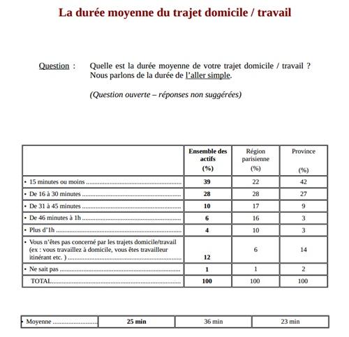 フランスの通勤時間 平均